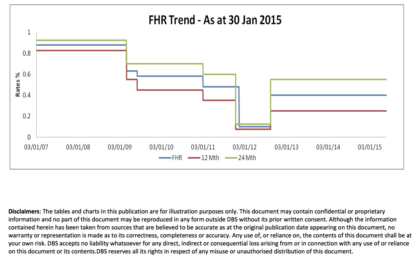 FHR and FHR sibor charts 2007-30 Jan15