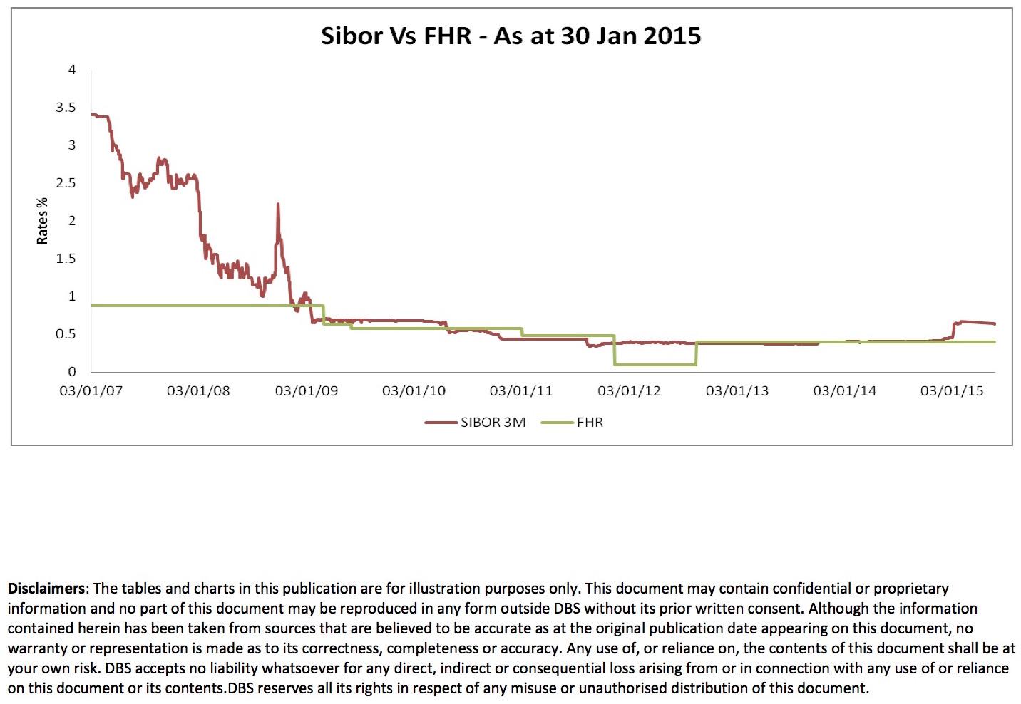 FHR sibor charts 2007-30 Jan15